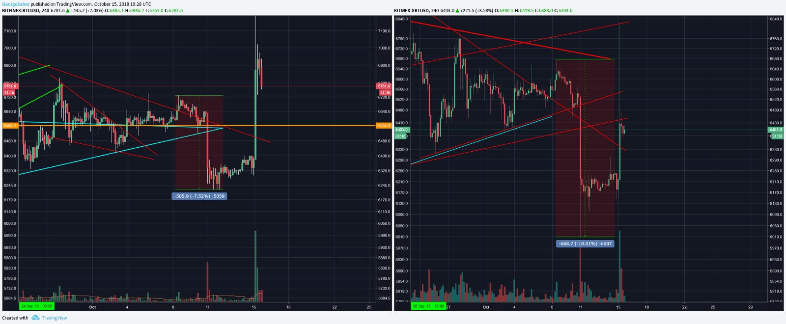 Bitcoin OTC Market Supply Dry